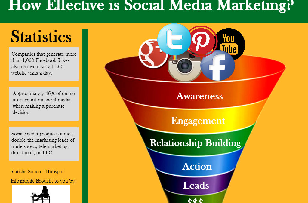 Infographic: How Effective is Social Media Marketing?